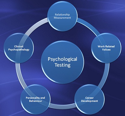 construct psychology essay Trait theory and personal construct as demonstrated by personal construct theory (pct) this essay will psychology essay writing service essays more.